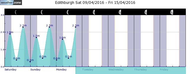 Minlaton Tide Graph