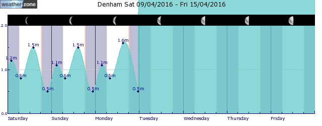 Denham Tide Graph