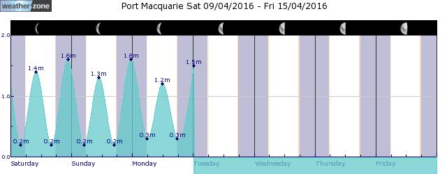 Smoky Cape Tide Graph