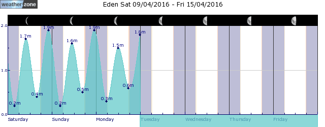 Cape Everard Tide Graph