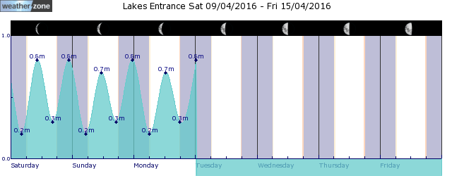 Lakes Entrance Tide Graph