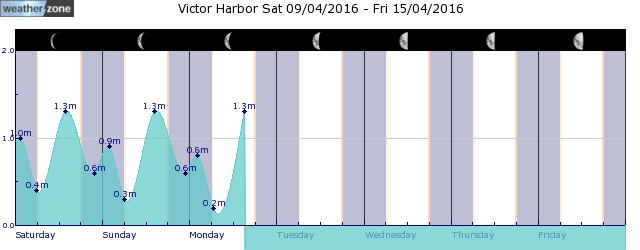 Meningie Tide Graph