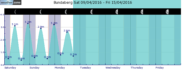 Sandy Cape Tide Graph