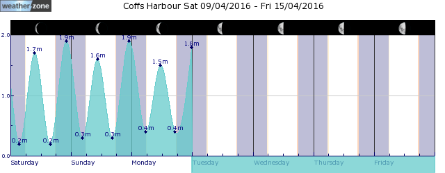 Coffs Harbour Tide Graph