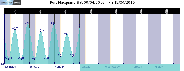 Port Macquarie Tide Graph