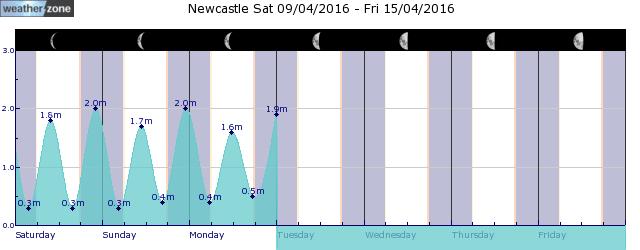 Newcastle Tide Graph