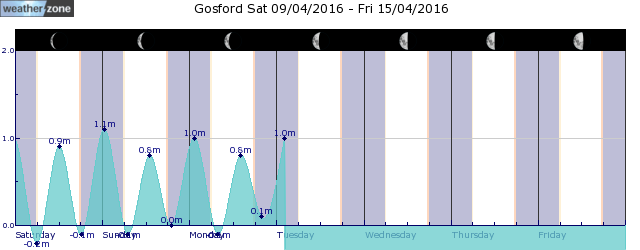 Norah Head Tide Graph