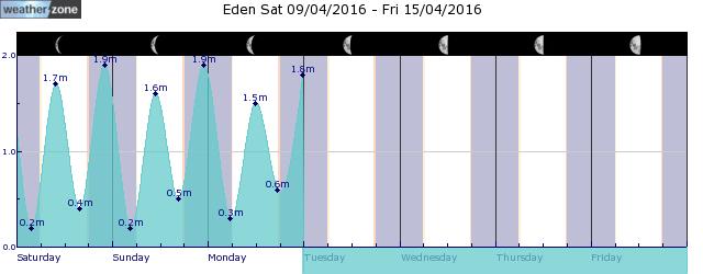 Merimbula Tide Graph