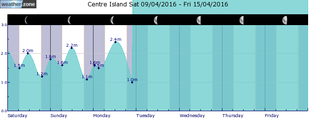 Mornington Island Tide Graph