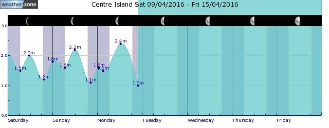 Mornington Island Tide Graph