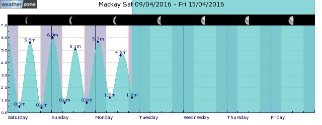 Mackay Tide Graph