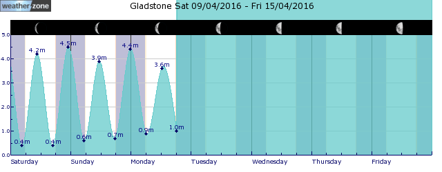 Yeppoon Tide Graph