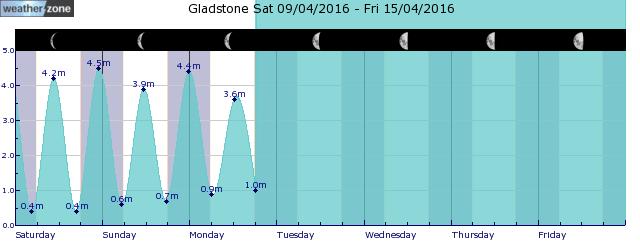 Rundle Island Tide Graph