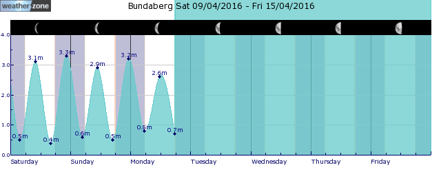 Maryborough Tide Graph