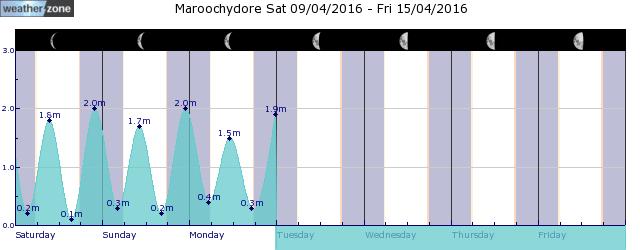 Cape Moreton Tide Graph