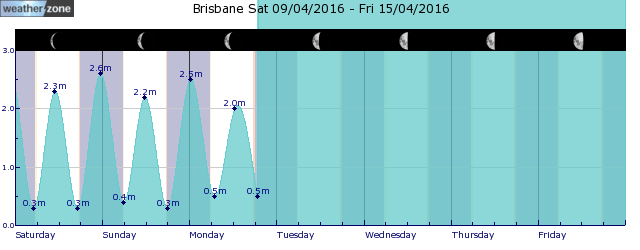 Brisbane Tide Graph