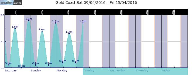 Coolangatta Tide Graph