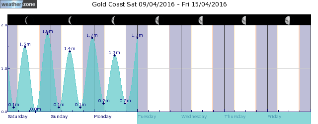 Gold Coast Tide Graph