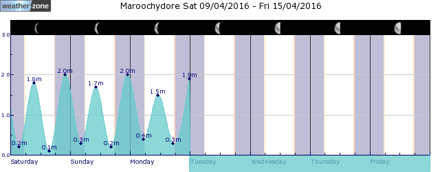 Sunshine Coast Tide Graph