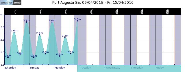 Port Augusta Tide Graph