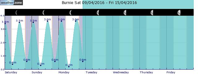 Devonport Tide Graph