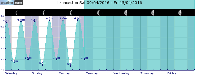 St Helens Tide Graph