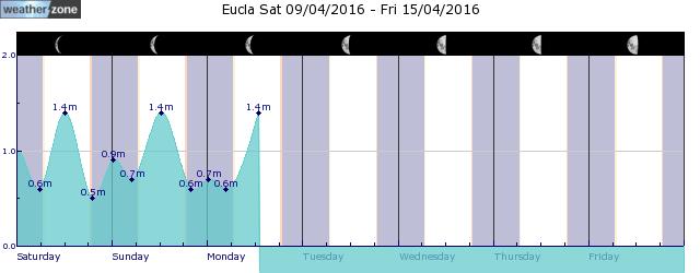 Nullarbor Tide Graph