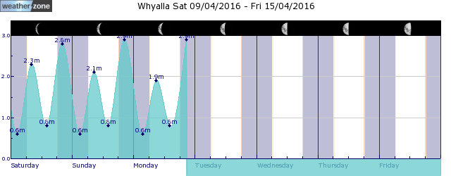 Whyalla Tide Graph
