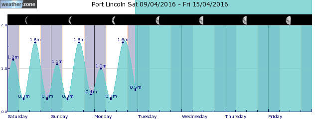 Port Lincoln Tide Graph