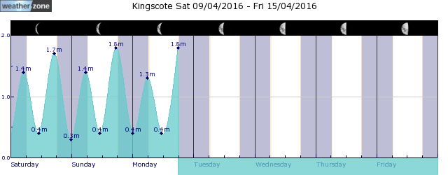 Kingscote Tide Graph