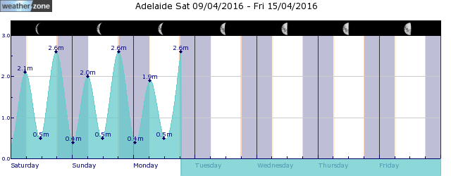 Adelaide Tide Graph