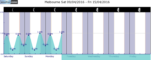 Melbourne Tide Graph