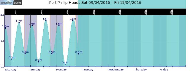 Rhyll Tide Graph