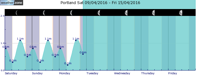 Portland Tide Graph