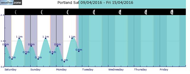 Port Fairy Tide Graph