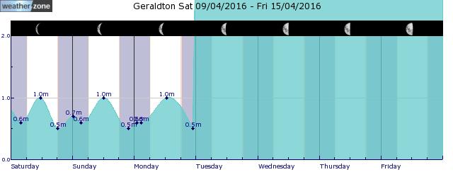 Geraldton Tide Graph