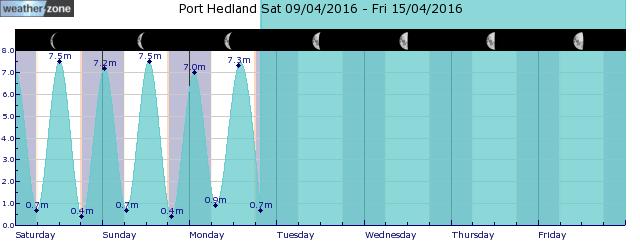 Port Hedland Tide Graph