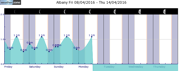 Albany Tide Graph
