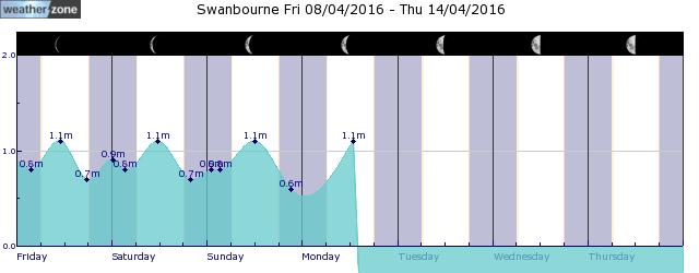 Bunbury Tide Graph