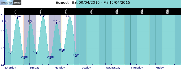 Exmouth Tide Graph
