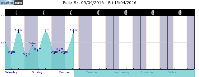 Eucla Tide Graph