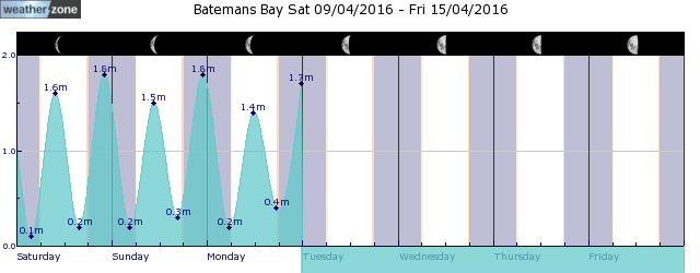 Moruya Tide Graph