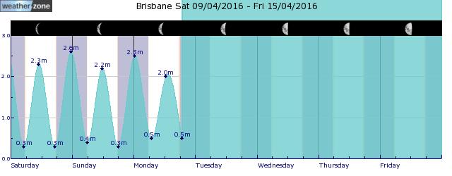 Brisbane Ap Tide Graph