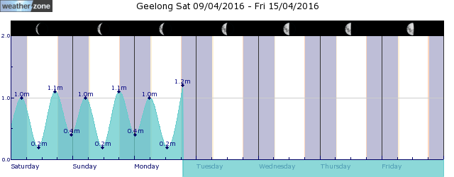 Geelong Tide Graph