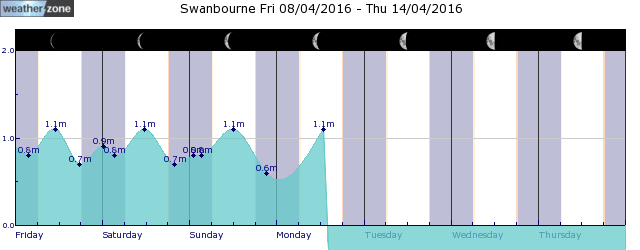 Margaret River Tide Graph