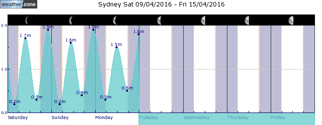 Sydney Tide Graph