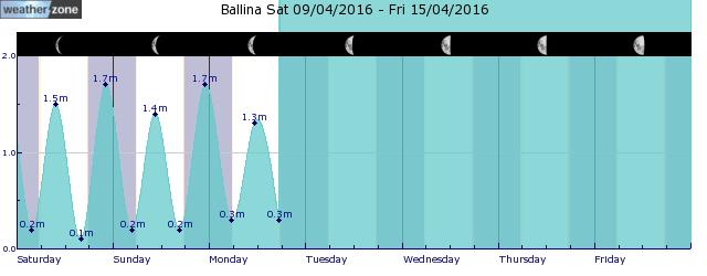 Byron Bay Tide Graph